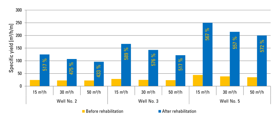 Results of water well rehabilitation with aixtractor2